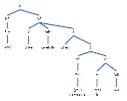 Linguistics, IT and two trees   ffeathers