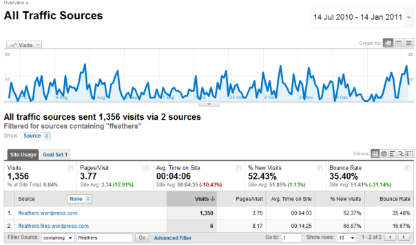 Google Analytics stats from the Atlassian documentation wiki