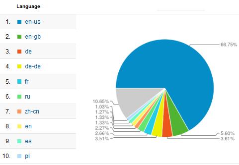 Top 10 locales via Google Analytics