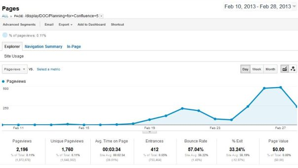 Google Analytics report for the page